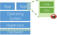 Azure Confidential Computing